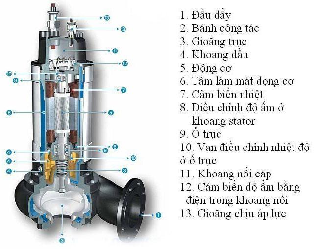 Cấu tạo của máy bơm chìm Ebara